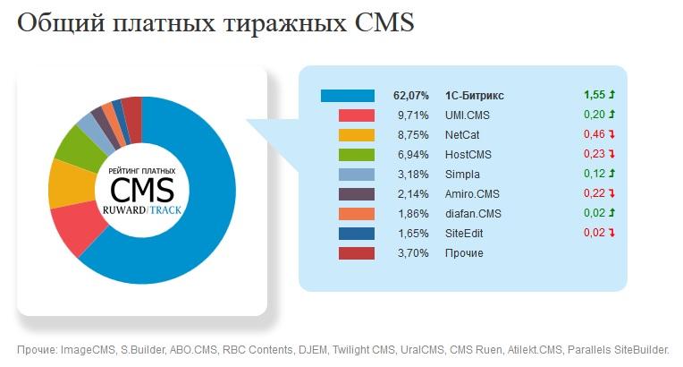 Рейтинг CMS: какие системы управления контентом выбирает рунет