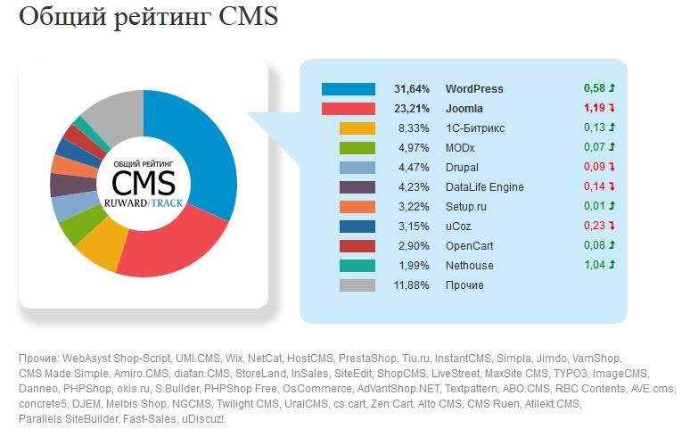 Рейтинг CMS: июнь 2015 г.