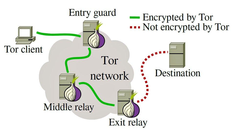 Что такое Tor или Добавляем приватности