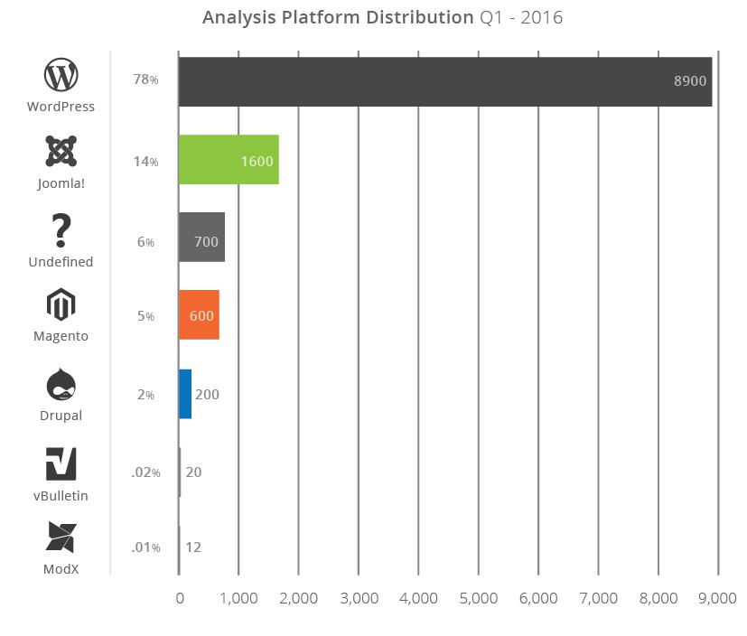Статистика взломов популярных CMS за первый квартал 2016 года