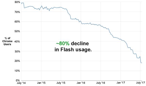 Adobe планирует прекратить поддержку Flash в 2020 году
