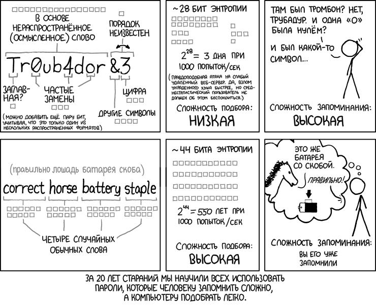 Как придумать хороший пароль