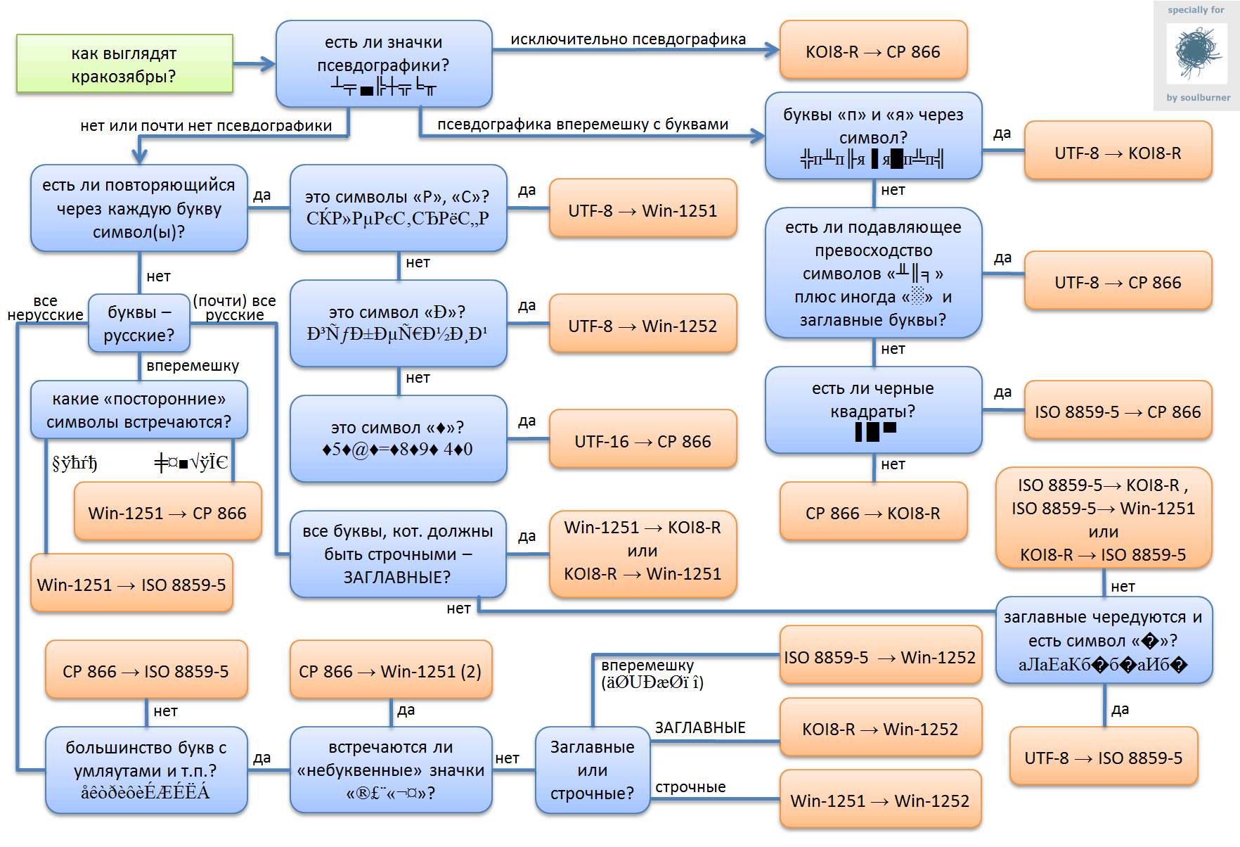 Что такое кодировка