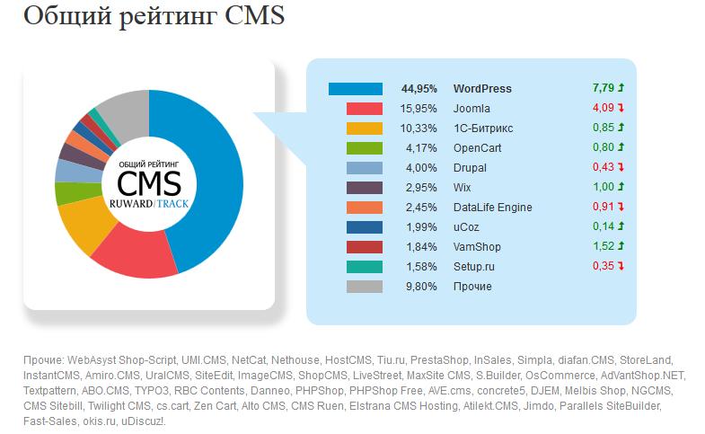 Рейтинг CMS: декабрь 2017 г.