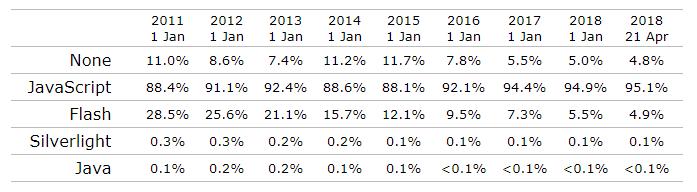 Количество сайтов с Flash продолжает снижаться