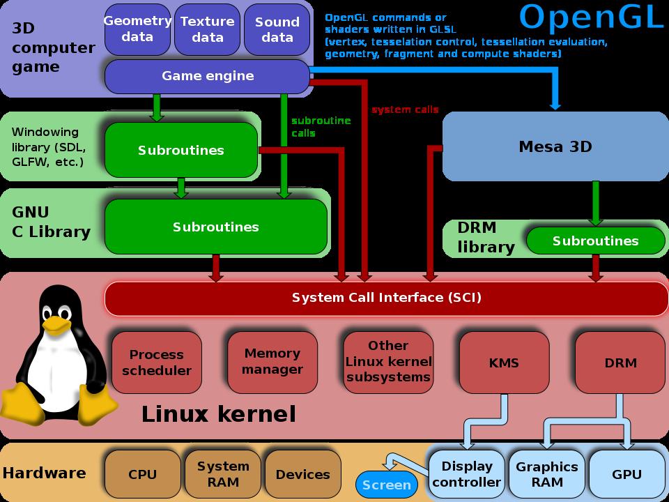Apple собирается убрать поддержку OpenGL в macOS, iOS и tvOS
