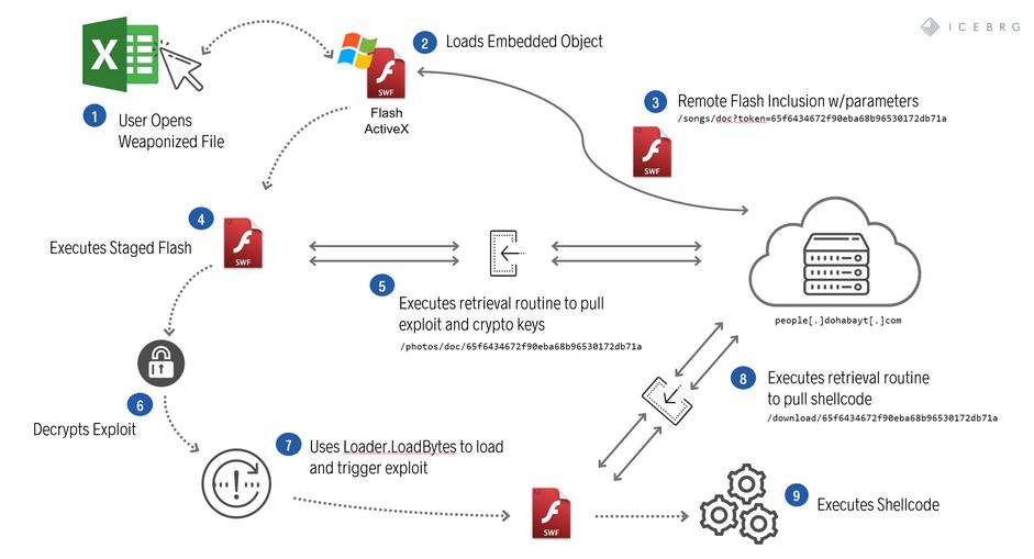 Уязвимость Flash позволяет выполнить произвольный код
