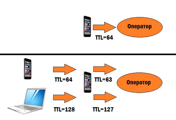 Что такое время жизни пакета (TTL)