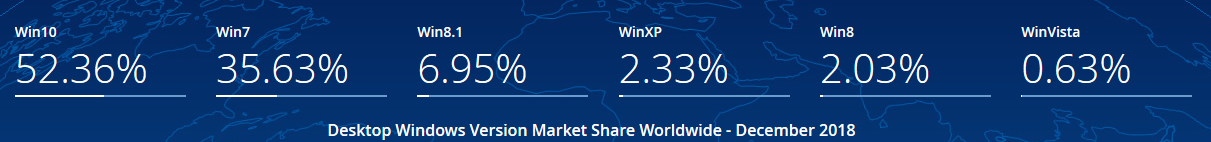 До окончания поддержки Windows 7, Windows Server 2008 и Windows Server 2008 R2 остался год