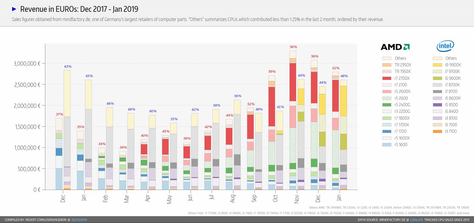 Статистика продаж процессоров Intel и AMD из Германии