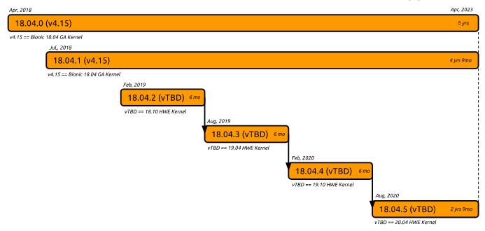 Релиз Ubuntu 18.04.2 LTS с другим ядром Linux и обновленным графическим стеком
