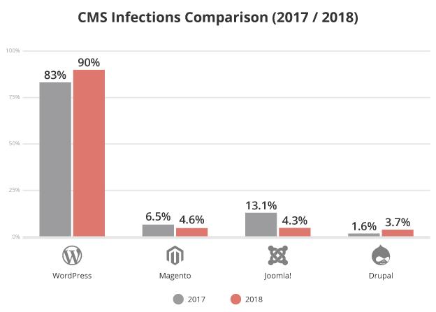 Какие CMS взламывают чаще других