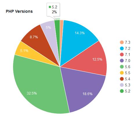 Заканчивается поддержка PHP 5.2-5.5 в WordPress