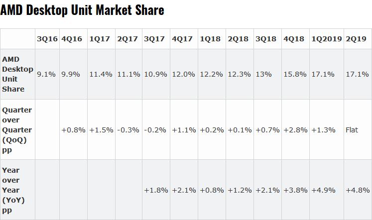 Хорошие продажи у AMD - компания нарастила доли во всех сегментах