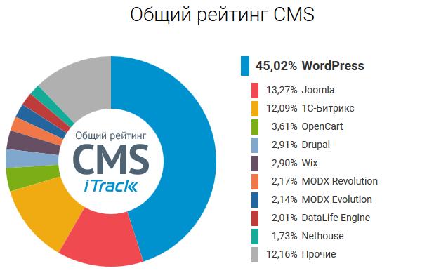Рейтинг CMS 2019 - гегемония WordPress