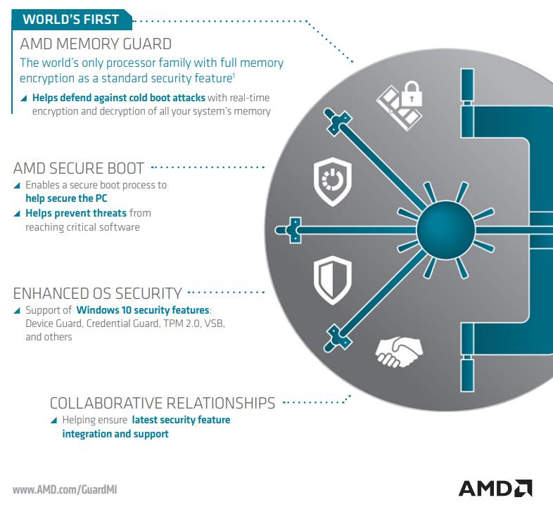 AMD Memory Guard: шифрование содержимого оперативной памяти от AMD