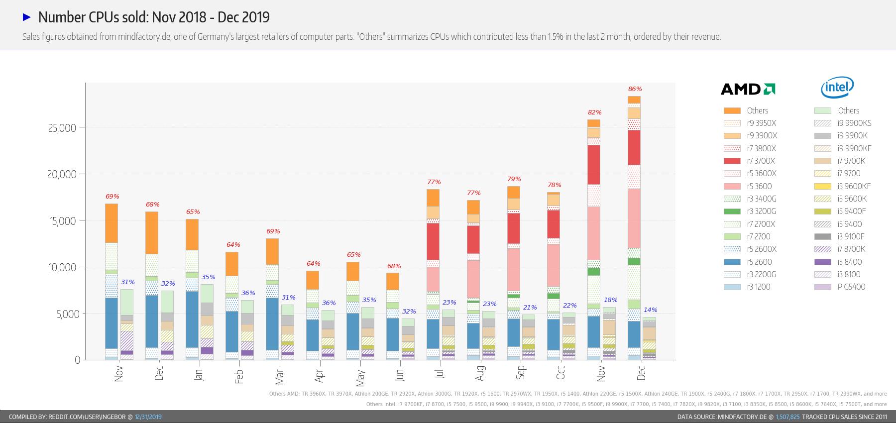 Продажи процессоров Intel и AMD - итоги 2019 года