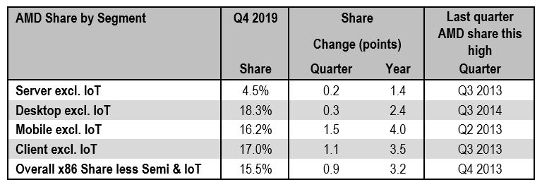 AMD нарастила свою долю на рынке процессоров