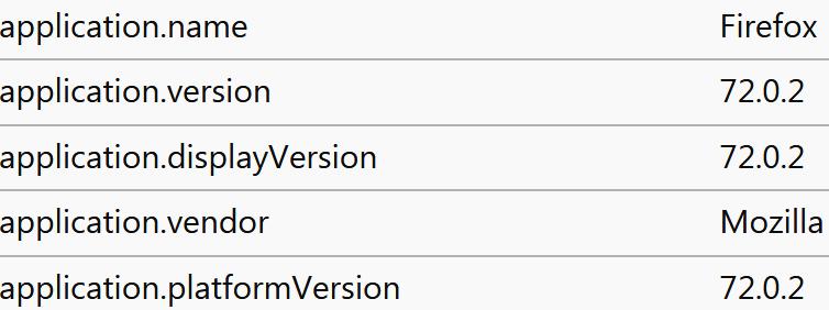 Как посмотреть собираемую Mozilla Firefox телеметрию