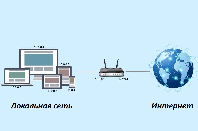 Преобразование сетевых адресов - что такое NAT