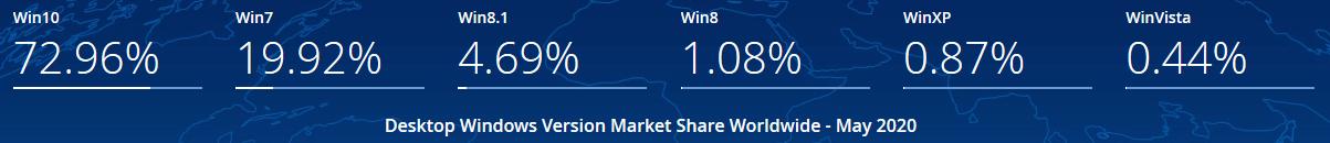 StatCounter: у Windows 7 всё ещё весомая доля рынка