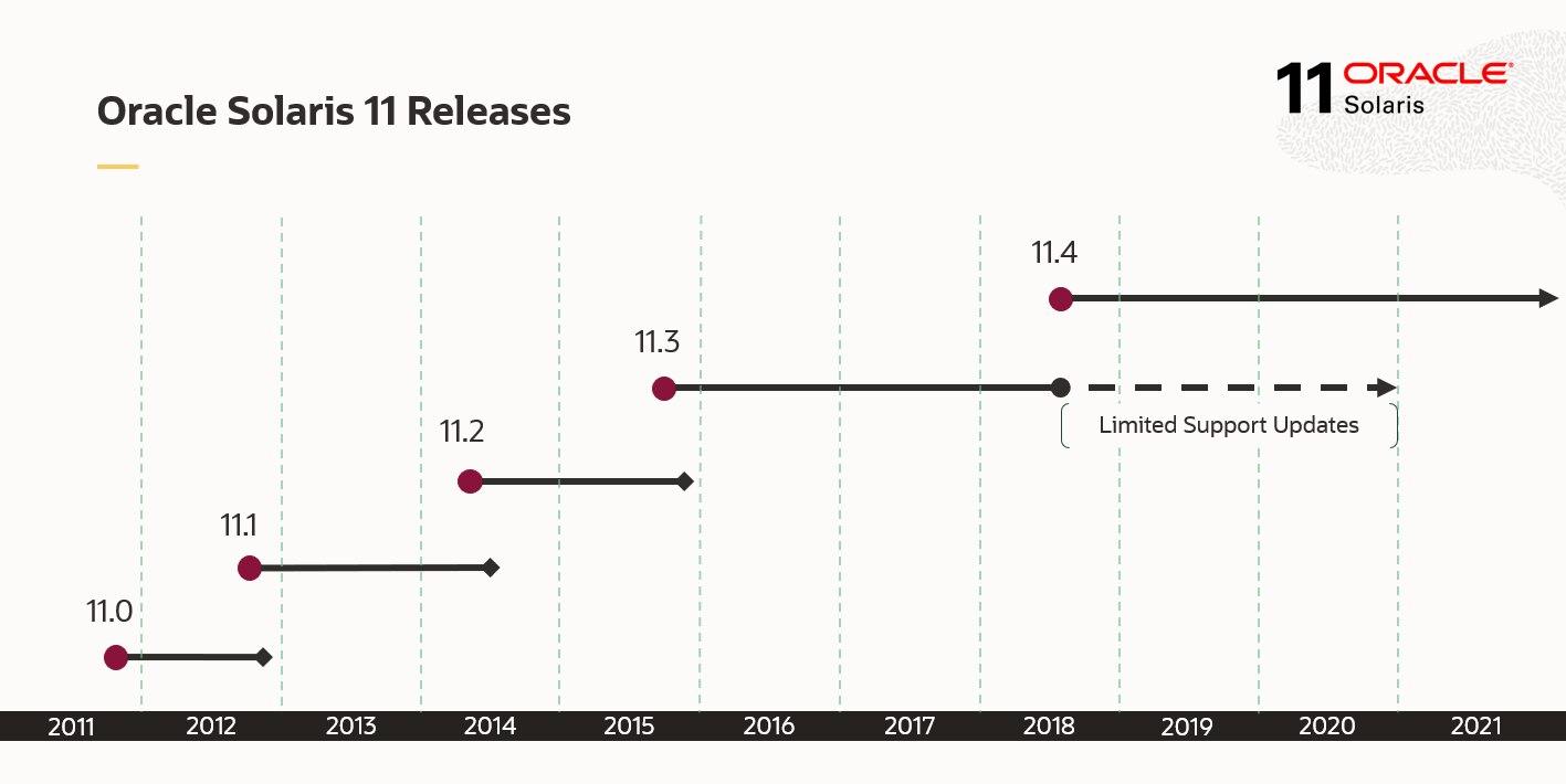 Oracle Solaris переходит на модель непрерывной доставки обновлений