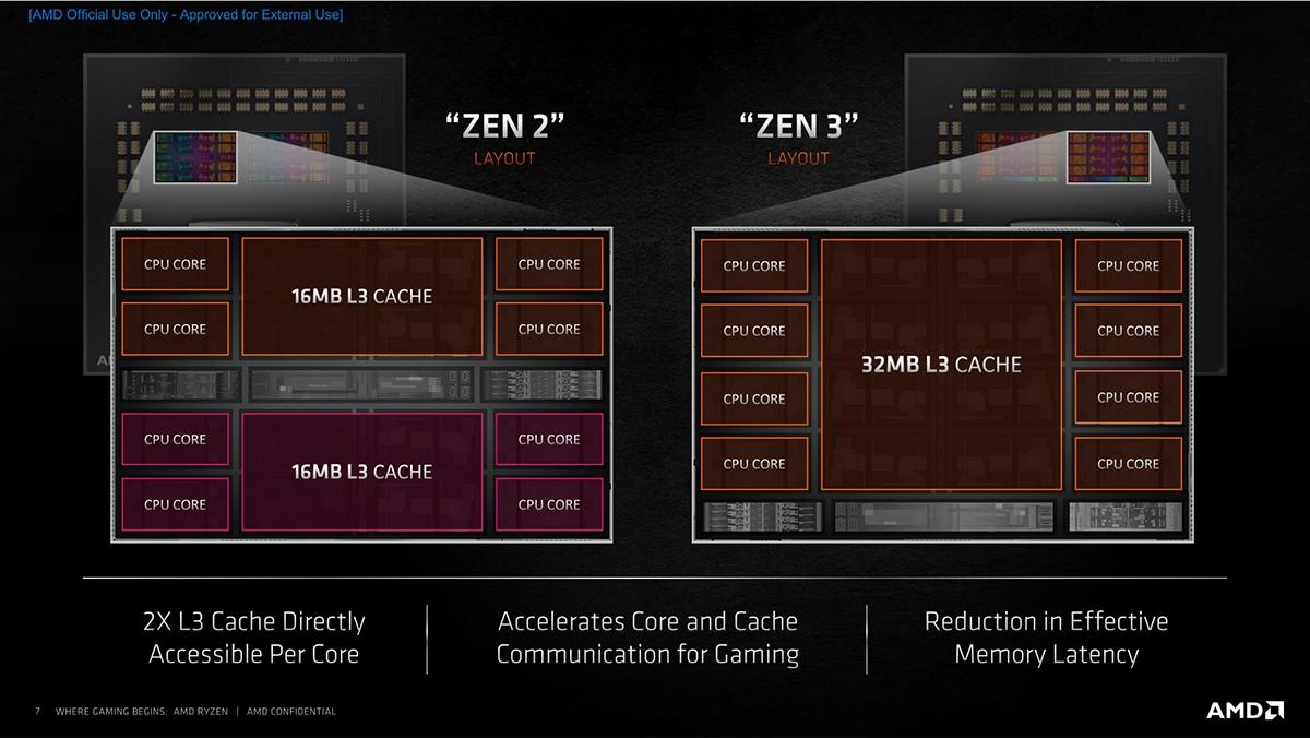 AMD Ryzen 5000 - архитектура Zen 3 и впечатляющие характеристики