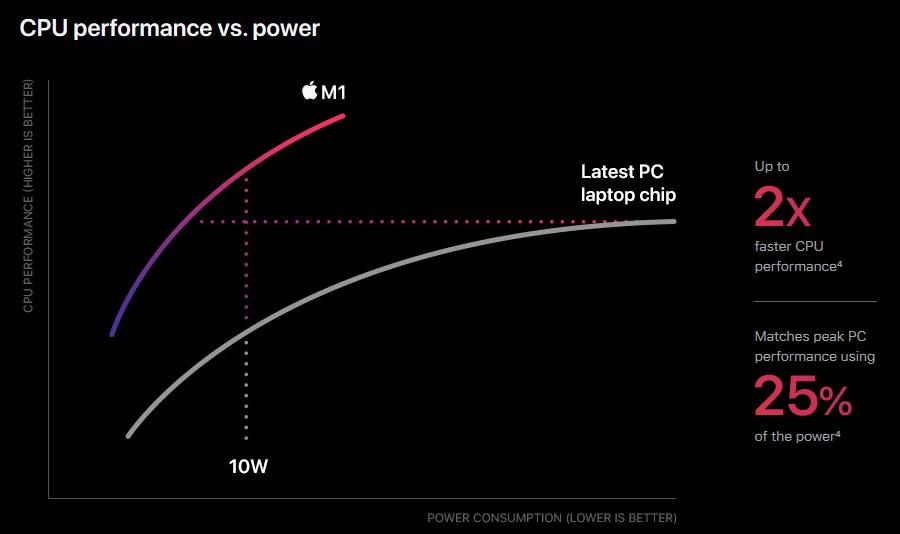 Apple представила собственный процессор M1
