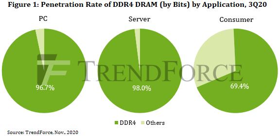 DDR5 - не раньше 2022 года