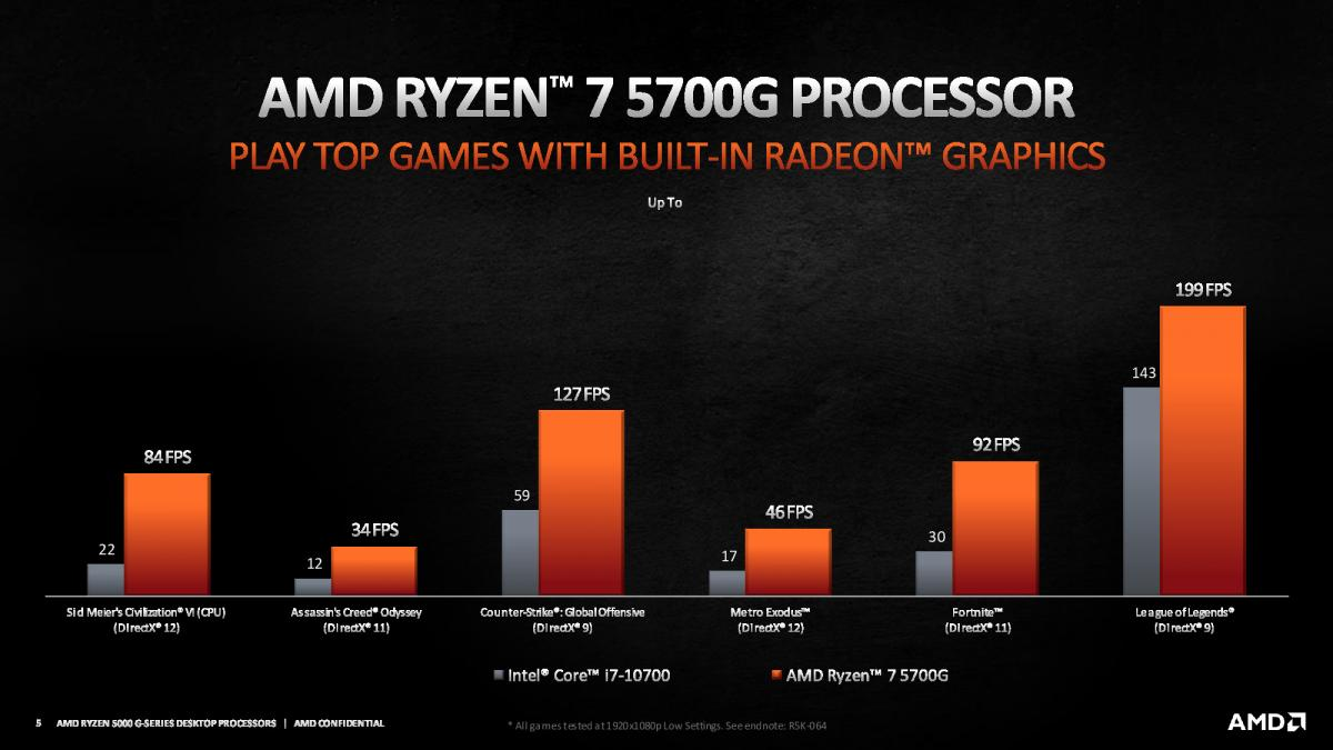 Представлены процессоры AMD Ryzen 5000G