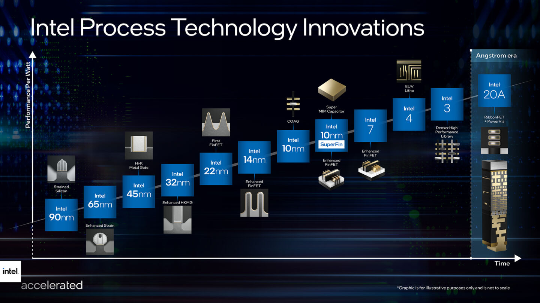 Когда выйдут процессоры Intel Alder Lake