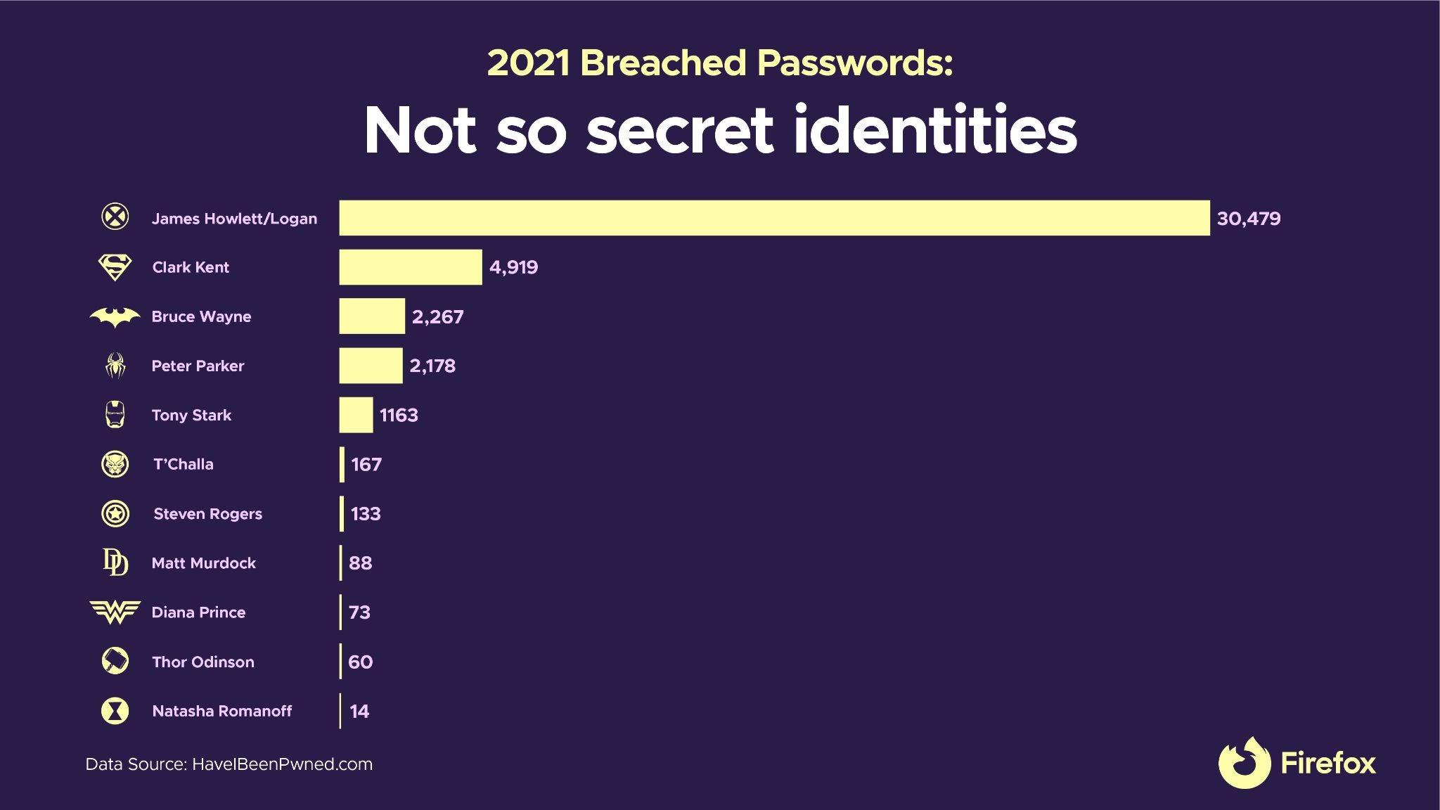 Немного о плохих паролях: супергерои - не лучший вариант